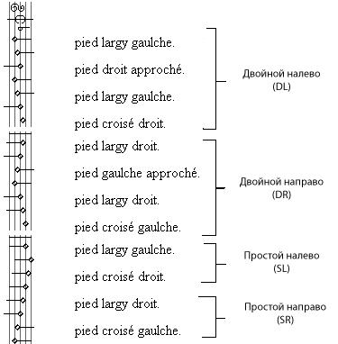 Схема танца к оглавлению
