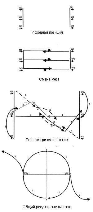 Схема некоторых перемещений в
